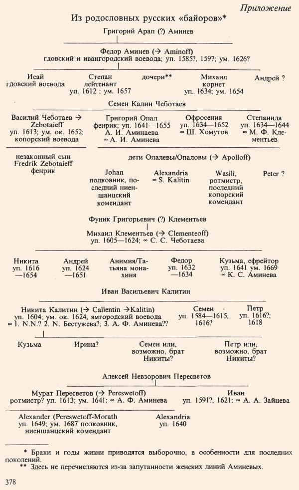 родословная русских князей в